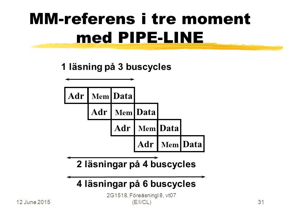 12 June 2015 2G1518, Föreäsningl 8, vt07 (E/I/CL)31 MM-referens i tre moment med PIPE-LINE Adr Mem DataAdr Mem DataAdr Mem DataAdr Mem Data 4 läsningar på 6 buscycles 1 läsning på 3 buscycles 2 läsningar på 4 buscycles