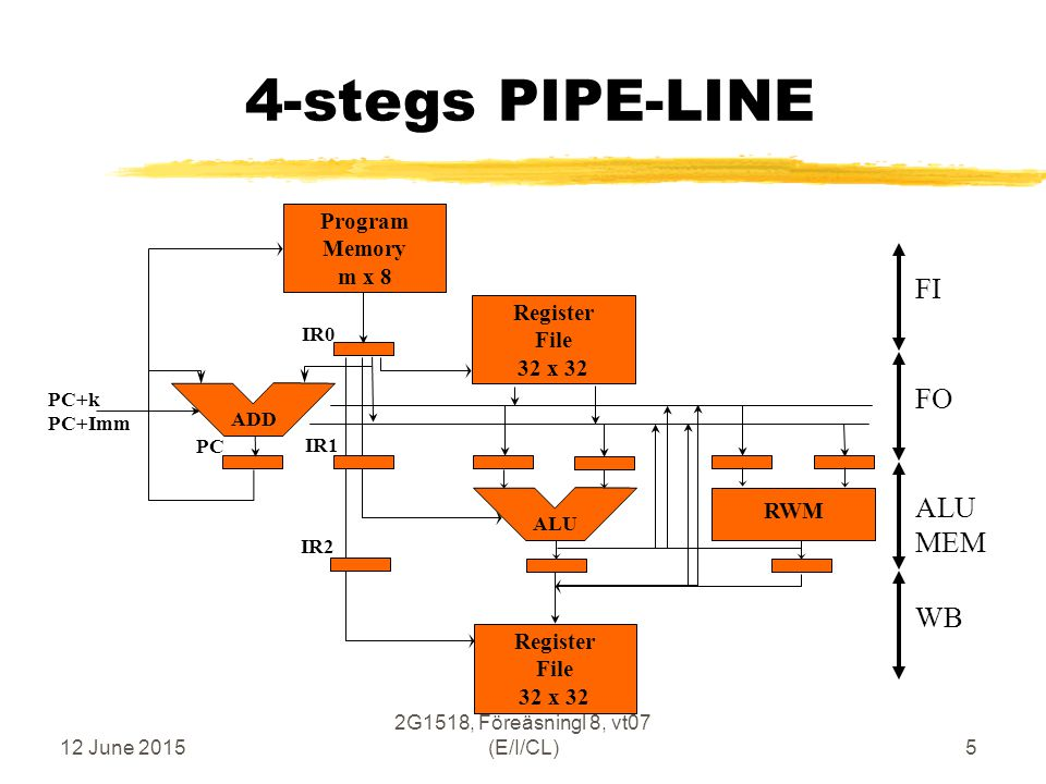 12 June 2015 2G1518, Föreäsningl 8, vt07 (E/I/CL)5 Program Memory m x 8 ALU ADD IR0 IR1 IR2 RWM 4-stegs PIPE-LINE Register File 32 x 32 Register File 32 x 32 PC+k PC+Imm PC ALU MEM FO WB FI