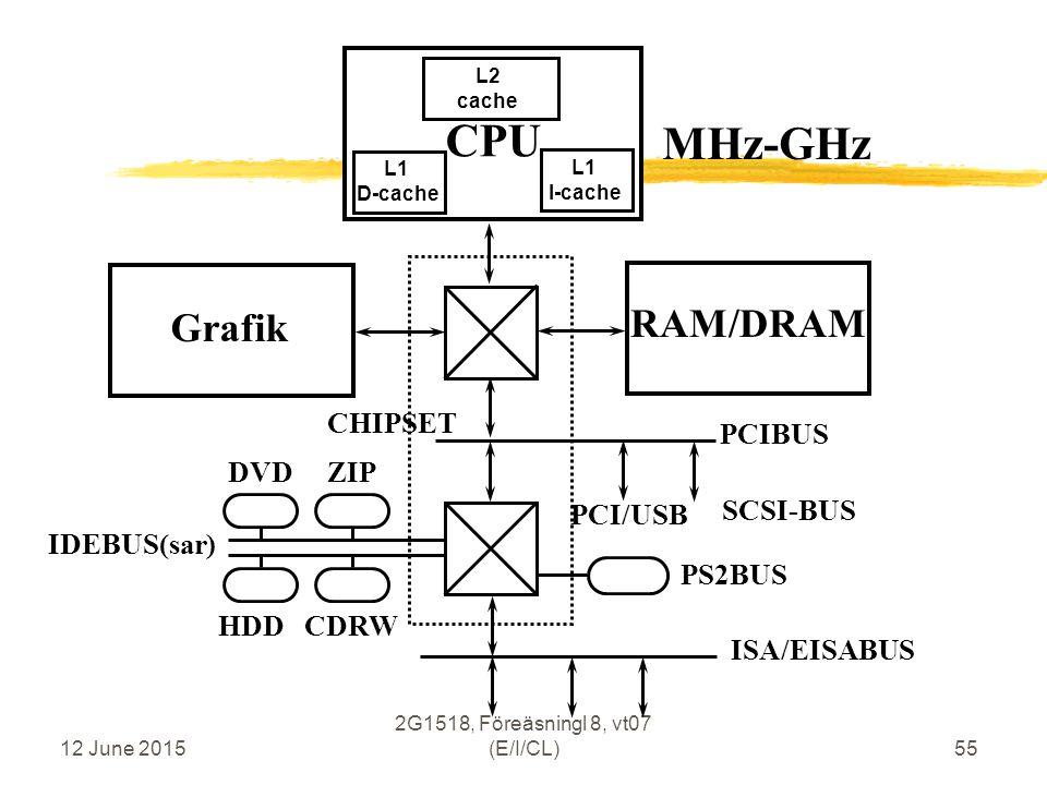 12 June 2015 2G1518, Föreäsningl 8, vt07 (E/I/CL)55 CPU CHIPSET Grafik MHz-GHz L2 cache L1 I-cache RAM/DRAM PCIBUS ISA/EISABUS IDEBUS(sar) PS2BUS SCSI-BUS PCI/USB DVD ZIP L1 D-cache HDD CDRW
