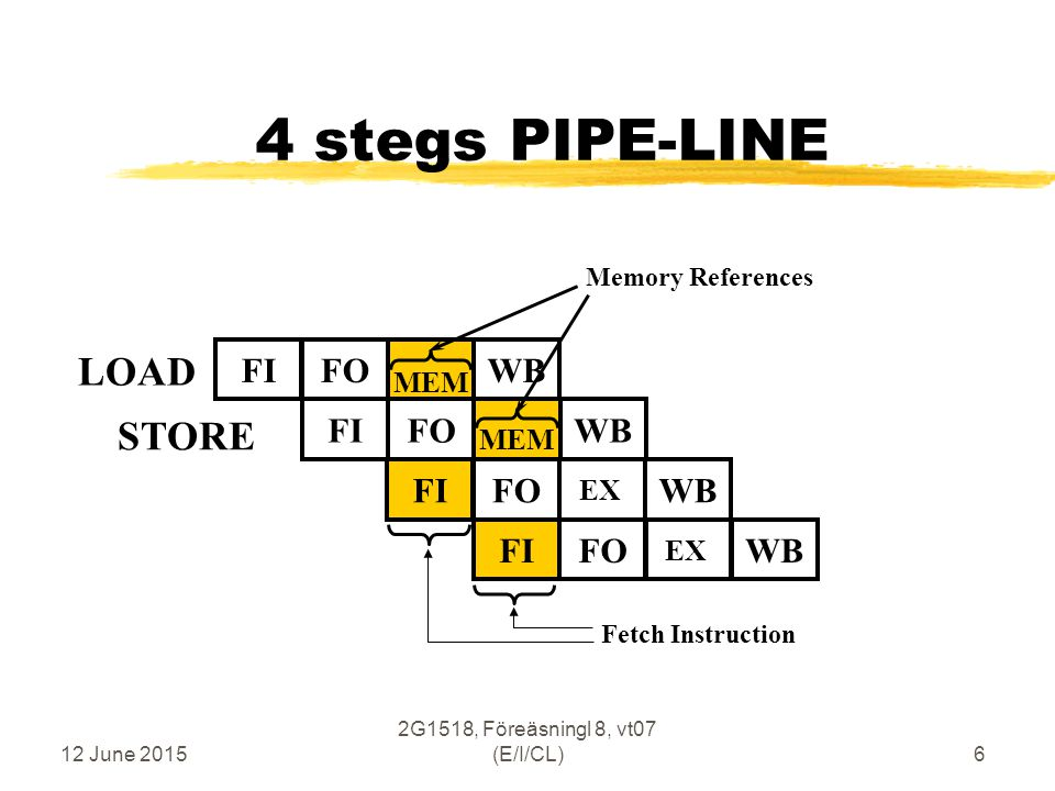 12 June 2015 2G1518, Föreäsningl 8, vt07 (E/I/CL)6 MEM 4 stegs PIPE-LINE LOAD FIFOWBFIFOWB MEM STORE Memory References FIFOWB EX FIFOWB EX Fetch Instruction