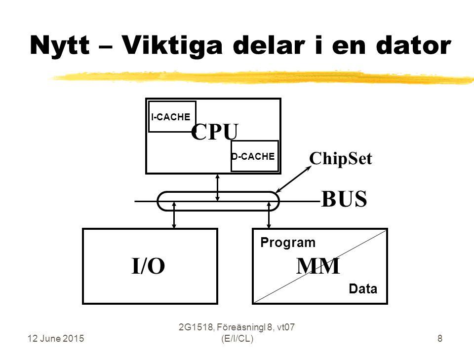 12 June 2015 2G1518, Föreäsningl 8, vt07 (E/I/CL)9 Main Memory - Cache Memory  Main Memory - Långsamt Stort Billigt fysiskt placerat utanför CPU-kretsen  Cache Memory - Snabbt Litet Dyrt fysiskt placerat inne i CPU-kretsen  Långsam Bus-förbindelse mellan CPU och MM som passerar CPU-sockel och ChipSet  ChipSet innehåller Memory Control mm