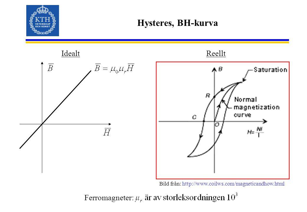 Hysteres, BH-kurva IdealtReellt Ferromagneter: Bild från: http://www.coilws.com/magneticandhow.html