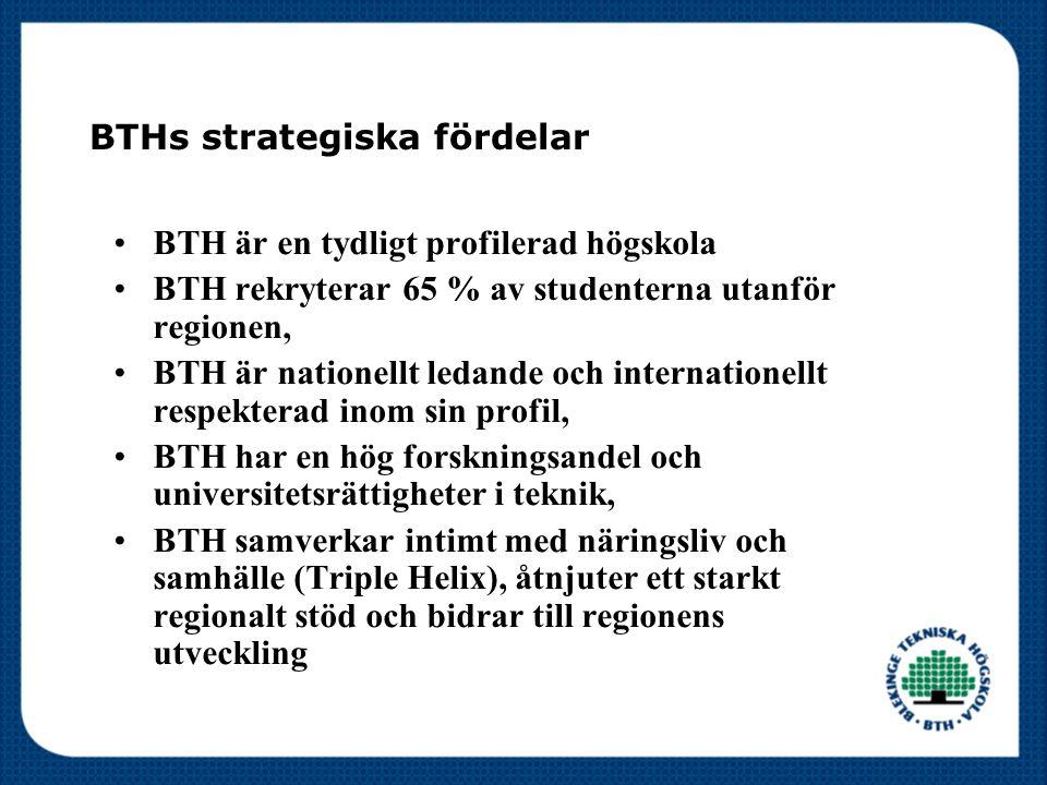 BTHs strategiska fördelar BTH är en tydligt profilerad högskola BTH rekryterar 65 % av studenterna utanför regionen, BTH är nationellt ledande och internationellt respekterad inom sin profil, BTH har en hög forskningsandel och universitetsrättigheter i teknik, BTH samverkar intimt med näringsliv och samhälle (Triple Helix), åtnjuter ett starkt regionalt stöd och bidrar till regionens utveckling