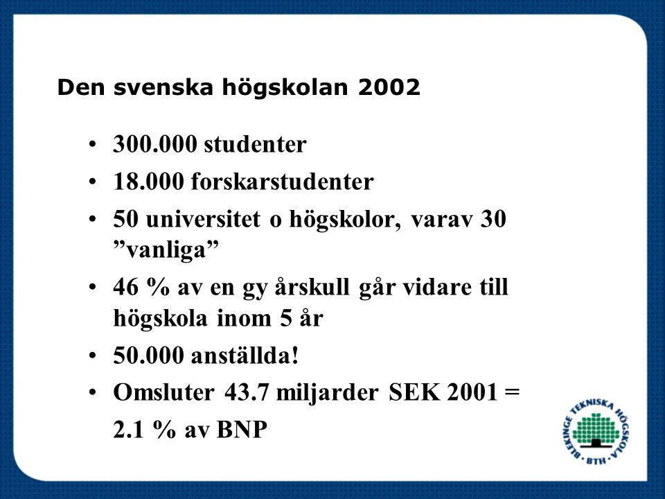 Den svenska högskolan 2002 300.000 studenter 18.000 forskarstudenter 50 universitet o högskolor, varav 30 vanliga 46 % av en gy årskull går vidare till högskola inom 5 år 50.000 anställda.