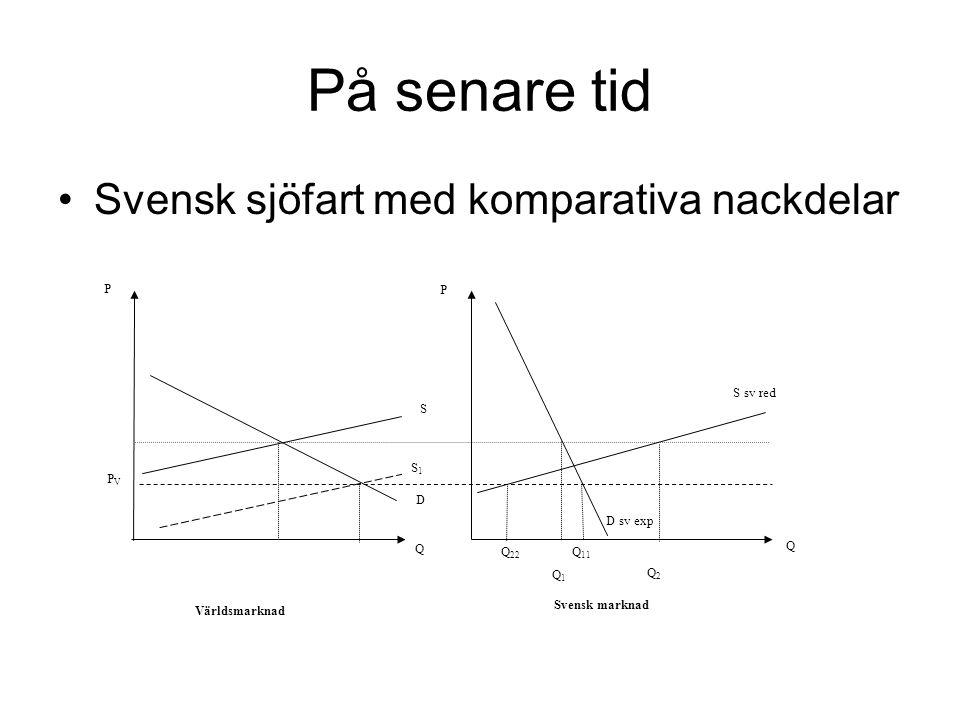 På senare tid Svensk sjöfart med komparativa nackdelar Q 11 Q 22 D PVPV D sv exp Världsmarknad Svensk marknad Q Q P P S S sv red Q2Q2 S1S1 Q1Q1