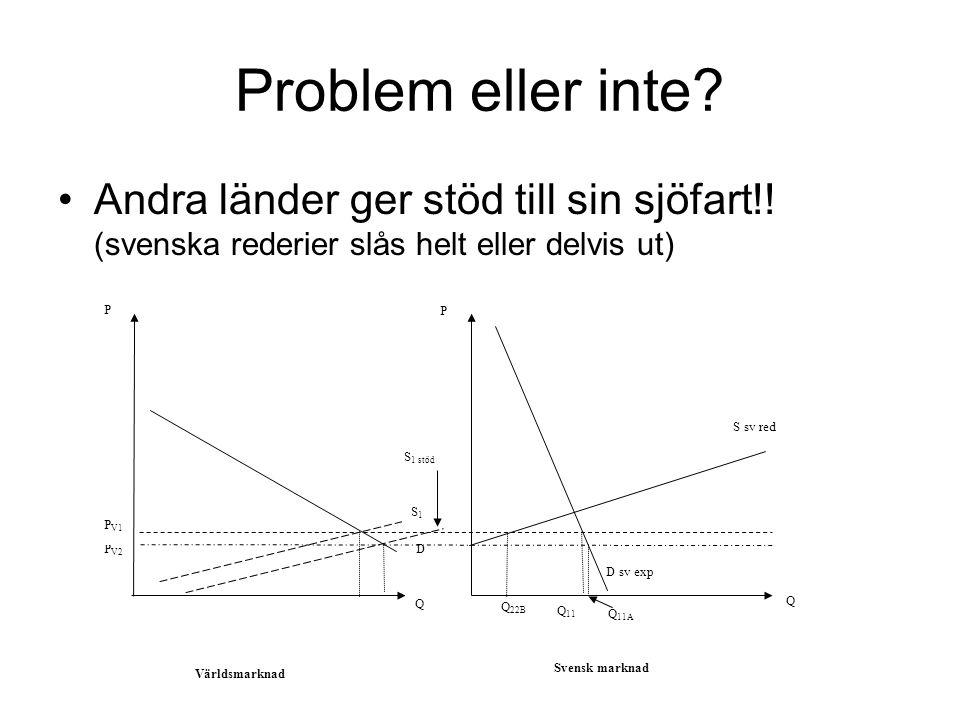 Problem eller inte? Andra länder ger stöd till sin sjöfart!! (svenska rederier slås helt eller delvis ut) P V2 Q 11 Q 22B D P V1 D sv exp Världsmarkna