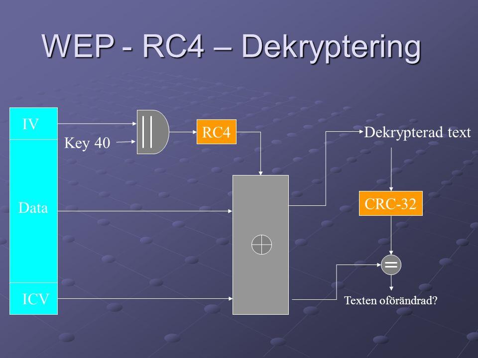 WEP - RC4 – Dekryptering RC4 CRC-32 Key 40 Dekrypterad text IV ICV Data Texten oförändrad?