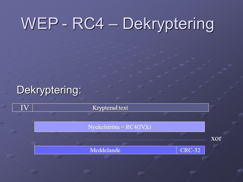 Dekryptering: MeddelandeCRC-32 Nyckelström = RC4(IV,k) Krypterad text xor IV WEP - RC4 – Dekryptering