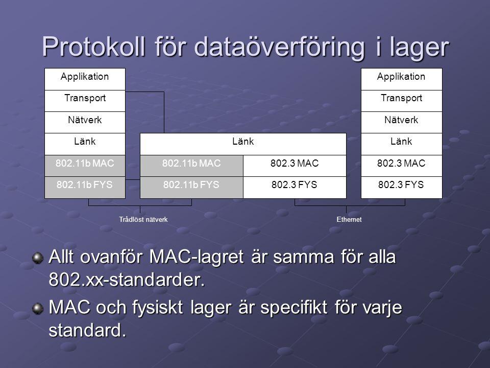 Protokoll för dataöverföring i lager Allt ovanför MAC-lagret är samma för alla 802.xx-standarder.