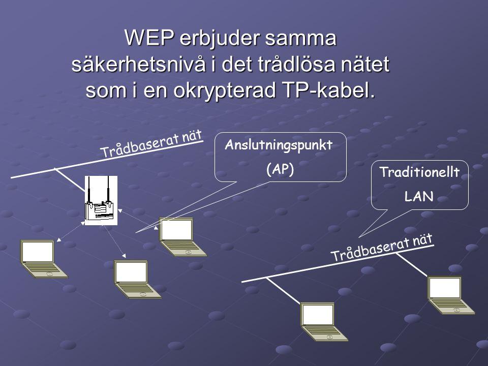 Trådbaserat nät Anslutningspunkt (AP) Traditionellt LAN Trådbaserat nät WEP erbjuder samma säkerhetsnivå i det trådlösa nätet som i en okrypterad TP-kabel.