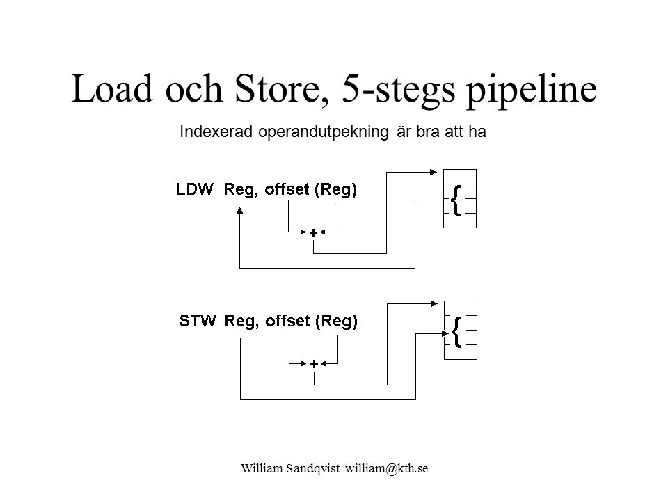 William Sandqvist william@kth.se Load och Store, 5-stegs pipeline Indexerad operandutpekning är bra att ha