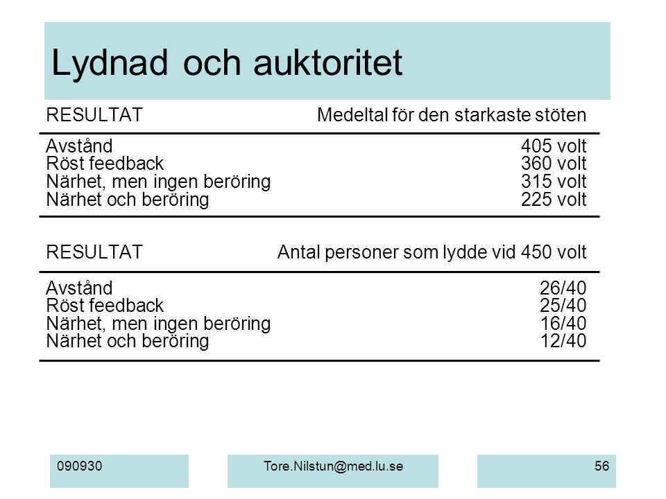 090930Tore.Nilstun@med.lu.se56 Lydnad och auktoritet RESULTATMedeltal för den starkaste stöten Avstånd405 volt Röst feedback360 volt Närhet, men ingen