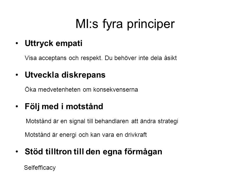 MI:s fyra principer Uttryck empati Visa acceptans och respekt. Du behöver inte dela åsikt Utveckla diskrepans Öka medvetenheten om konsekvenserna Följ