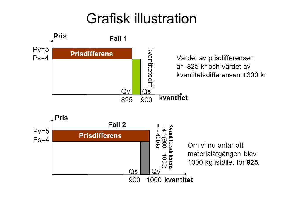 Grafisk illustration Fall 1 Fall 2 Prisdifferens Qv Qs 825 900 Pv=5 Ps=4 Prisdifferens Kvantitetsdifferens = 4 * (900 – 1000) = - 400 kr kvantitetsdif