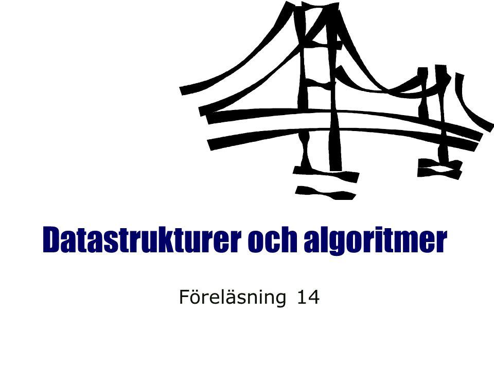 Datastrukturer och algoritmer VT08 Rabin-Karp  Beräkna ett hashvärde för mönstret och för varje delsträng av texten som man ska jämföra med  Om hashvärdena är skilda, beräkna hashvärdet för det nästa M tecknen i texten  Om hashvärdena är lika, utför en brute-force jämförelse mellan P och delsträngen  Med andra ord:  Endast en jämförelse per deltext  Brute-force endast när hash-värderna matchar.