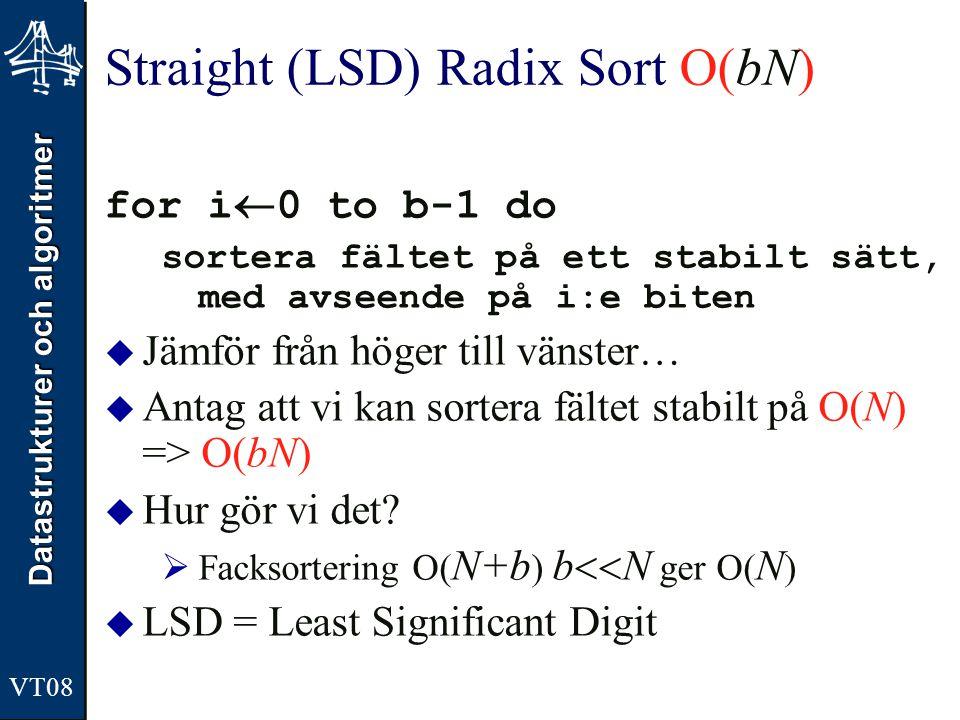 Datastrukturer och algoritmer VT08 Straight (LSD) Radix Sort O(bN) for i  0 to b-1 do sortera fältet på ett stabilt sätt, med avseende på i:e biten 