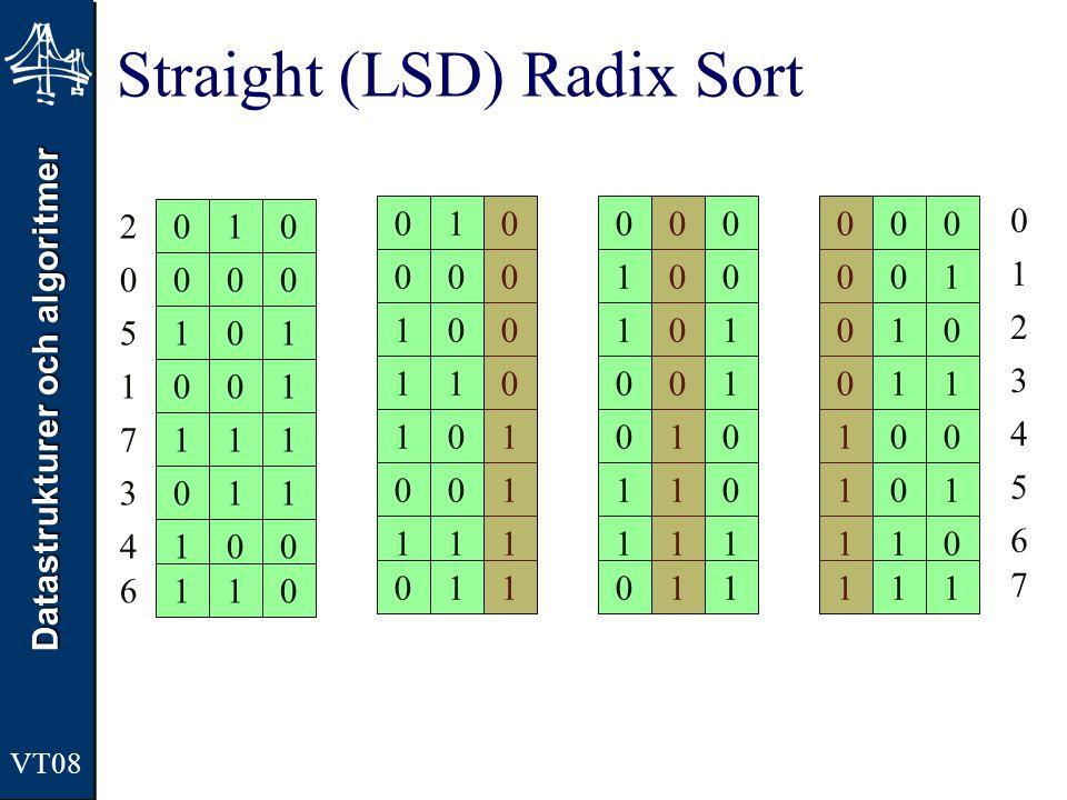 Datastrukturer och algoritmer VT08 Straight (LSD) Radix Sort 010 000 101 100 001 111 011 110 010 000 100 111 110 101 001 011 00 10 10 11 00 01 11 01 0