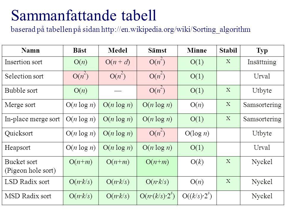 Sammanfattande tabell baserad på tabellen på sidan http://en.wikipedia.org/wiki/Sorting_algorithm Namn Bäst MedelSämstMinneStabilTyp Insertion sortO(n