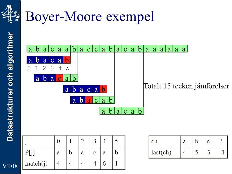 Datastrukturer och algoritmer VT08 Boyer-Moore exempel j012345 P[j]abacab match(j)444461 abacaabaccabacabaaaaaa abacababacababacababacababacab 0 1 2 3