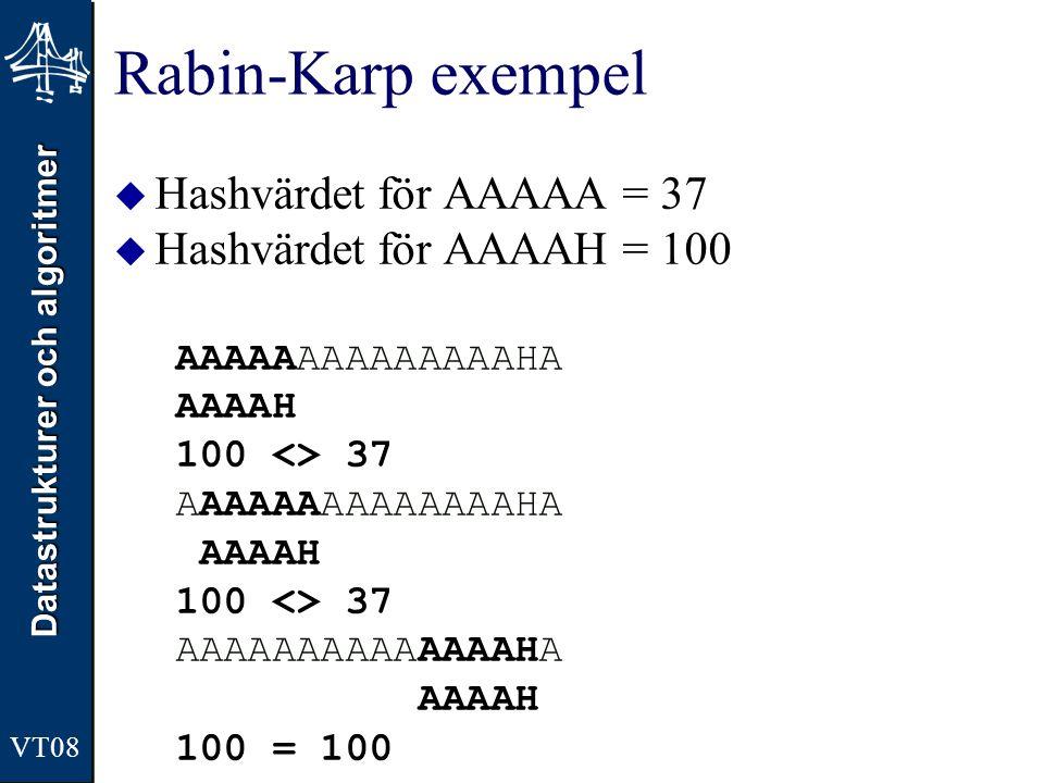 Datastrukturer och algoritmer VT08 Rabin-Karp exempel  Hashvärdet för AAAAA = 37  Hashvärdet för AAAAH = 100 AAAAAAAAAAAAAAHA AAAAH 100 <> 37 AAAAAA