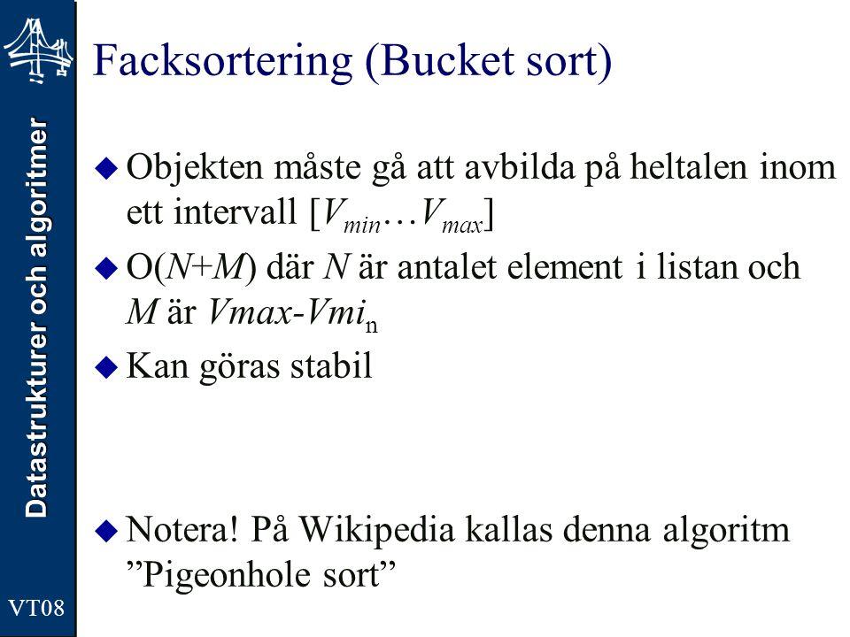Datastrukturer och algoritmer VT08 Facksortering (Bucket sort)  Objekten måste gå att avbilda på heltalen inom ett intervall [V min …V max ]  O(N+M)