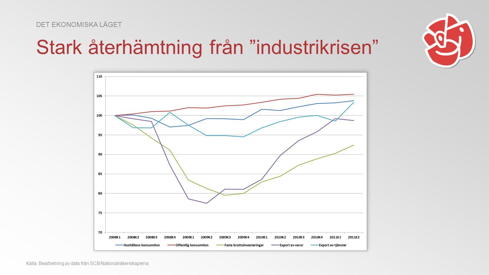Källa: Bearbetning av data från SCB/Nationalräkenskaperna Stark återhämtning från industrikrisen DET EKONOMISKA LÄGET