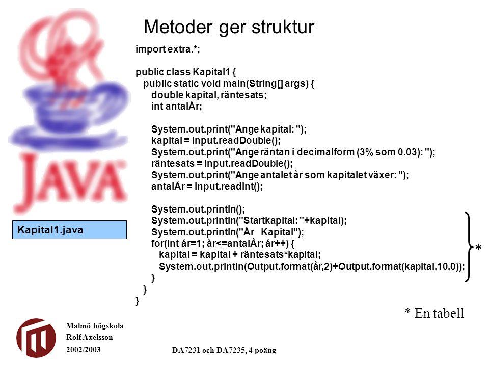 Malmö högskola Rolf Axelsson 2002/2003 DA7231 och DA7235, 4 poäng Metoder ger struktur import extra.*; public class Kapital2 { public static void sammansattRänta(double summa, double räntesats, double antalÅr) { System.out.println( Startkapital: +summa); System.out.println( År Kapital ); for(int år=1; år<=antalÅr; år++) { summa = summa + räntesats*summa; System.out.println(Output.format(år,2)+Output.format(summa,10,0)); } public static void main(String[] args) { double kapital, räntesats; int antalÅr; System.out.print( Ange kapital: ); kapital = Input.readDouble(); System.out.print( Ange räntan i decimalform (3% som 0.03): ); räntesats = Input.readDouble(); System.out.print( Ange antalet år som kapitalet växer: ); antalÅr = Input.readInt(); System.out.println(); Kapital2.sammansattRänta(kapital,räntesats,antalÅr); } Kapital2.java