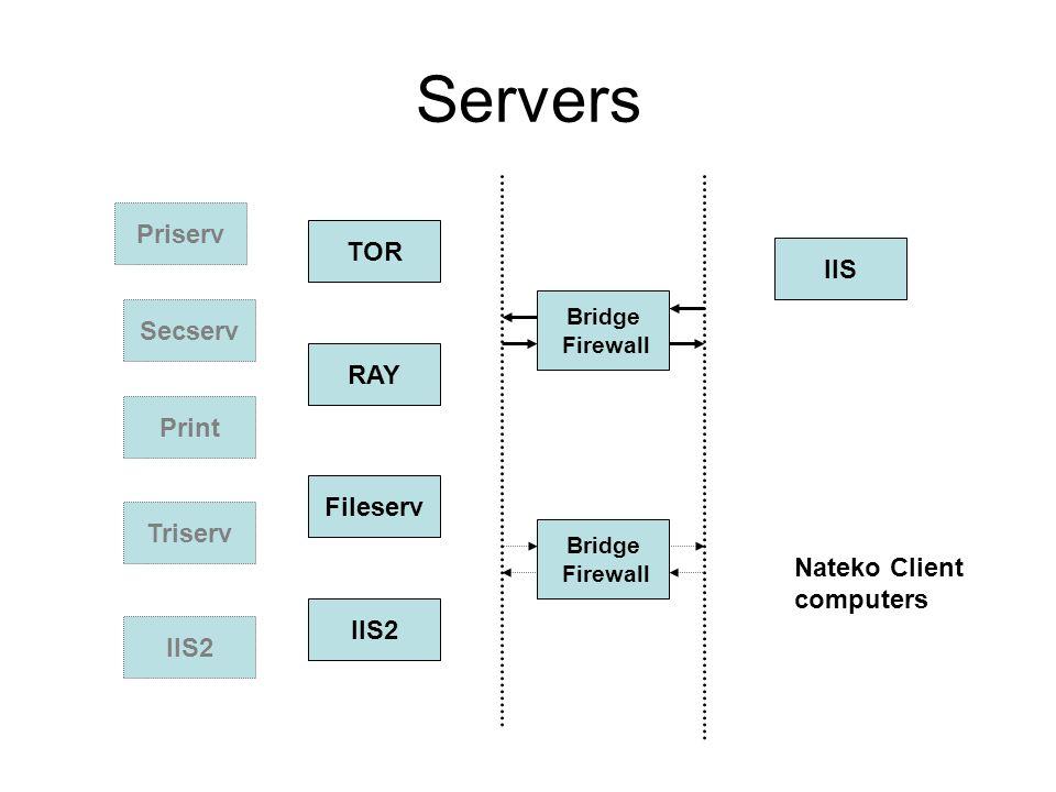 Nätverkstjänster Login Server – TOR och RAY Fileserver - Fileserv Webserver – IIS2 ArcGis License server – på gala Priserv PCI license server – på iis Print server - RAY