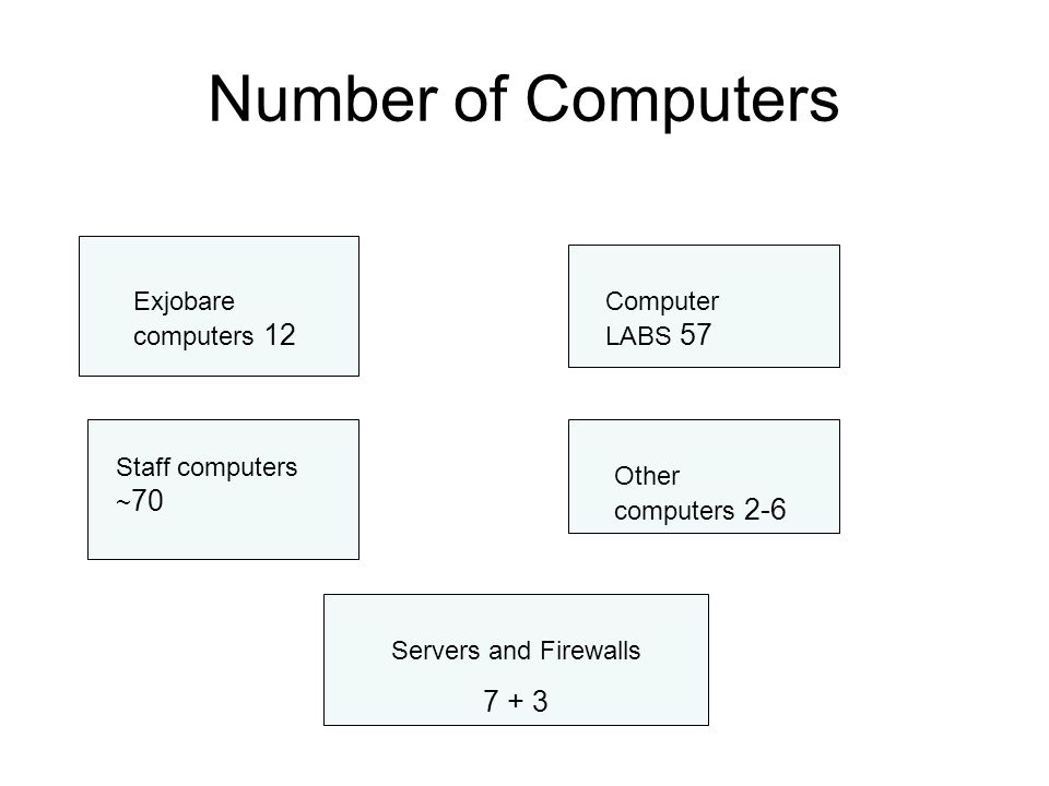 How many computers? ~155