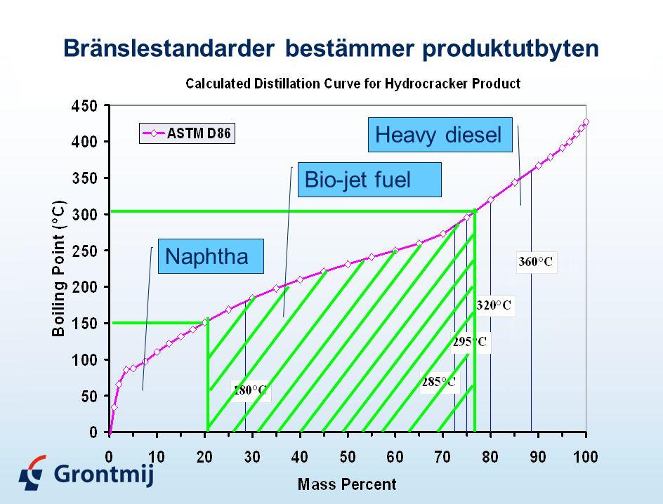 Bio-jet fuel Naphtha Heavy diesel Bränslestandarder bestämmer produktutbyten