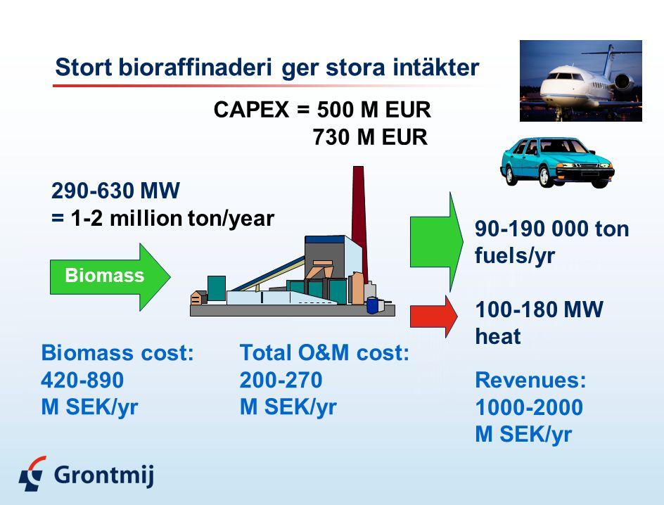 Stort bioraffinaderi ger stora intäkter Biomass 290-630 MW = 1-2 million ton/year Biomass cost: 420-890 M SEK/yr Revenues: 1000-2000 M SEK/yr Total O&M cost: 200-270 M SEK/yr CAPEX = 500 M EUR 730 M EUR 90-190 000 ton fuels/yr 100-180 MW heat