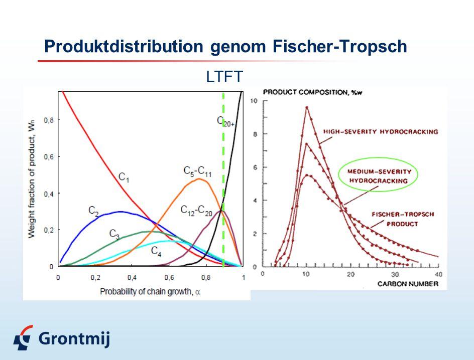Produktdistribution genom Fischer-Tropsch LTFT