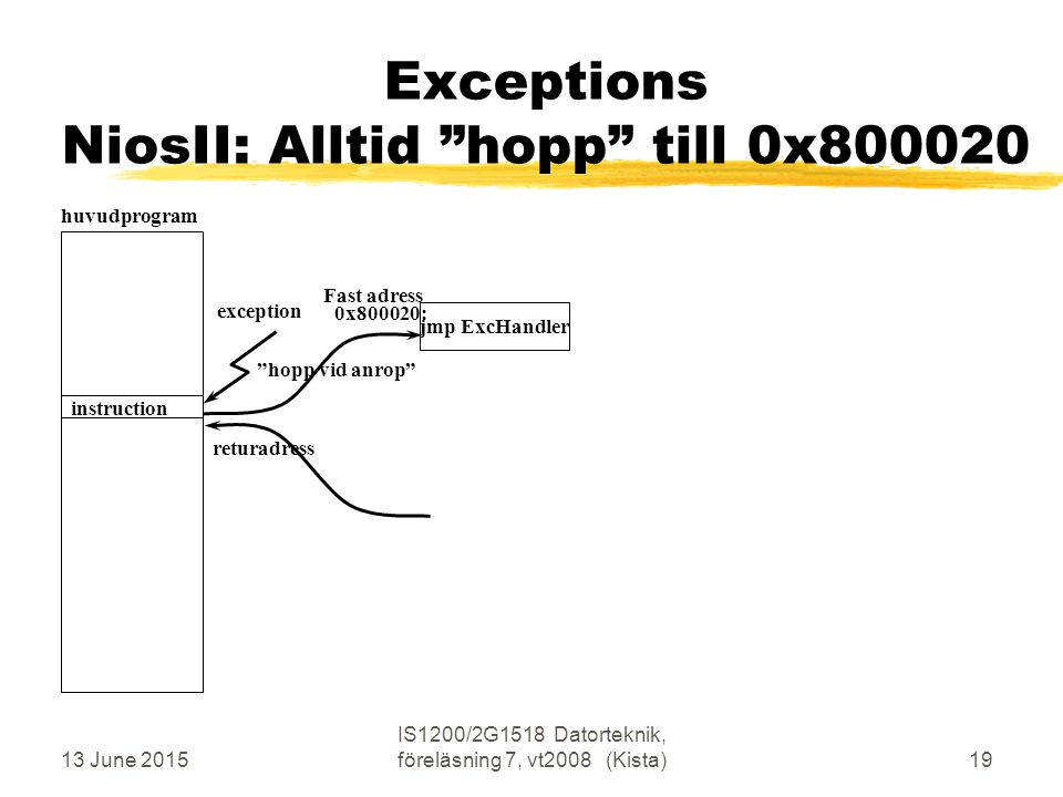13 June 2015 IS1200/2G1518 Datorteknik, föreläsning 7, vt2008 (Kista)19 Exceptions NiosII: Alltid hopp till 0x800020 huvudprogram returadress hopp vid anrop exception instruction jmp ExcHandler 0x800020: Fast adress