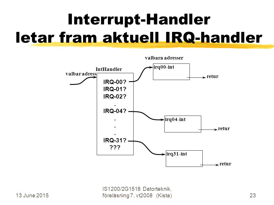 13 June 2015 IS1200/2G1518 Datorteknik, föreläsning 7, vt2008 (Kista)23 Interrupt-Handler letar fram aktuell IRQ-handler IntHandler valbar adress irq00-int valbara adresser IRQ-00.
