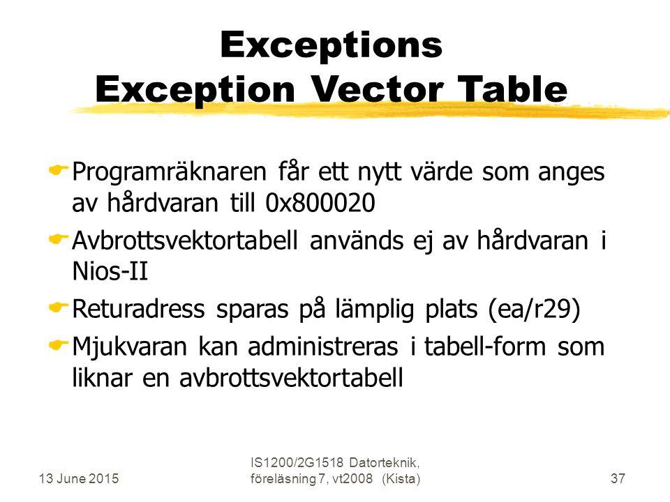 13 June 2015 IS1200/2G1518 Datorteknik, föreläsning 7, vt2008 (Kista)37 Exceptions Exception Vector Table  Programräknaren får ett nytt värde som anges av hårdvaran till 0x800020  Avbrottsvektortabell används ej av hårdvaran i Nios-II  Returadress sparas på lämplig plats (ea/r29)  Mjukvaran kan administreras i tabell-form som liknar en avbrottsvektortabell