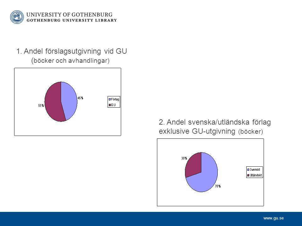 www.gu.se 1. Andel förslagsutgivning vid GU ( böcker och avhandlingar) 2.