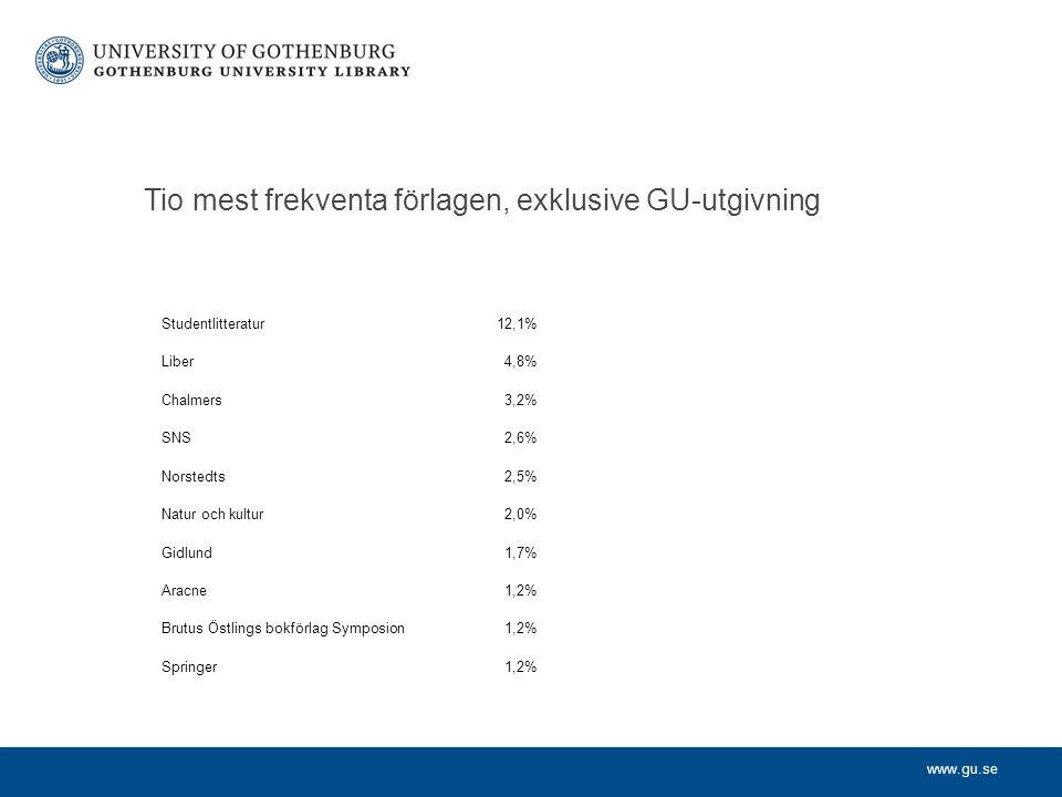 www.gu.se Tio mest frekventa förlagen, exklusive GU-utgivning Studentlitteratur12,1% Liber4,8% Chalmers3,2% SNS2,6% Norstedts2,5% Natur och kultur2,0% Gidlund1,7% Aracne1,2% Brutus Östlings bokförlag Symposion1,2% Springer1,2%