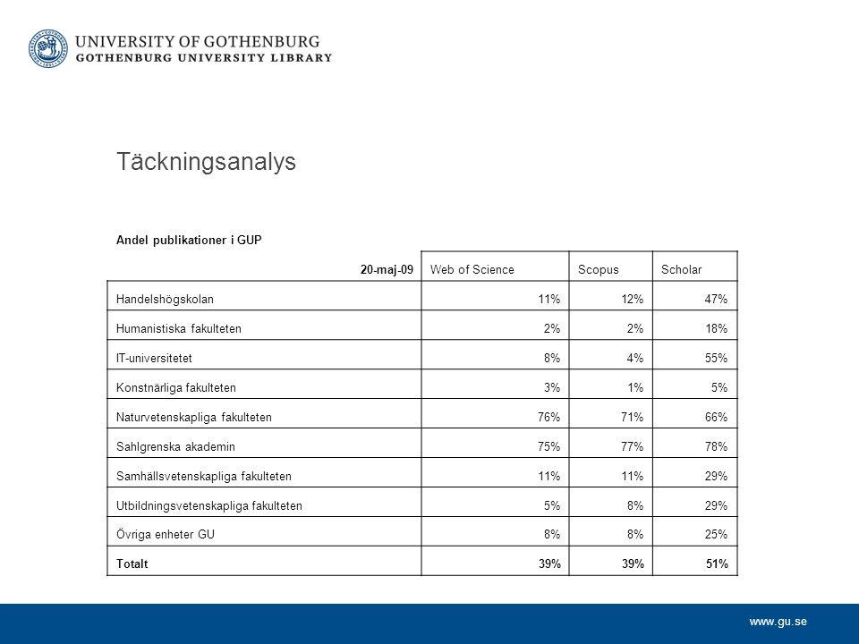 www.gu.se Täckningsanalys Andel publikationer i GUP 20-maj-09Web of ScienceScopusScholar Handelshögskolan11%12%47% Humanistiska fakulteten2% 18% IT-universitetet8%4%55% Konstnärliga fakulteten3%1%5% Naturvetenskapliga fakulteten76%71%66% Sahlgrenska akademin75%77%78% Samhällsvetenskapliga fakulteten11% 29% Utbildningsvetenskapliga fakulteten5%8%29% Övriga enheter GU8% 25% Totalt39% 51%