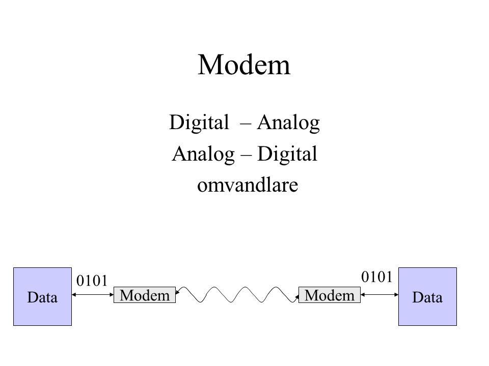 Modem Digital – Analog Analog – Digital omvandlare Data Modem Data Modem 0101