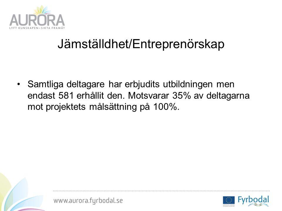 Jämställdhet/Entreprenörskap Samtliga deltagare har erbjudits utbildningen men endast 581 erhållit den.