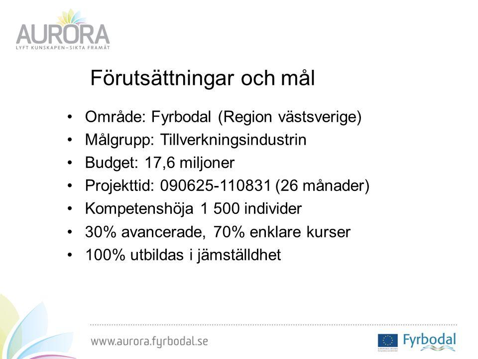 Förutsättningar och mål Område: Fyrbodal (Region västsverige) Målgrupp: Tillverkningsindustrin Budget: 17,6 miljoner Projekttid: 090625-110831 (26 månader) Kompetenshöja 1 500 individer 30% avancerade, 70% enklare kurser 100% utbildas i jämställdhet