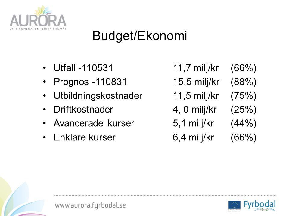 Budget/Ekonomi Utfall -110531 11,7 milj/kr(66%) Prognos -110831 15,5 milj/kr(88%) Utbildningskostnader 11,5 milj/kr(75%) Driftkostnader4, 0 milj/kr (25%) Avancerade kurser5,1 milj/kr(44%) Enklare kurser6,4 milj/kr(66%)