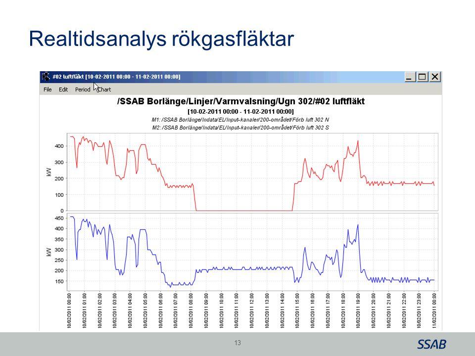 Grid Realtidsanalys rökgasfläktar 13