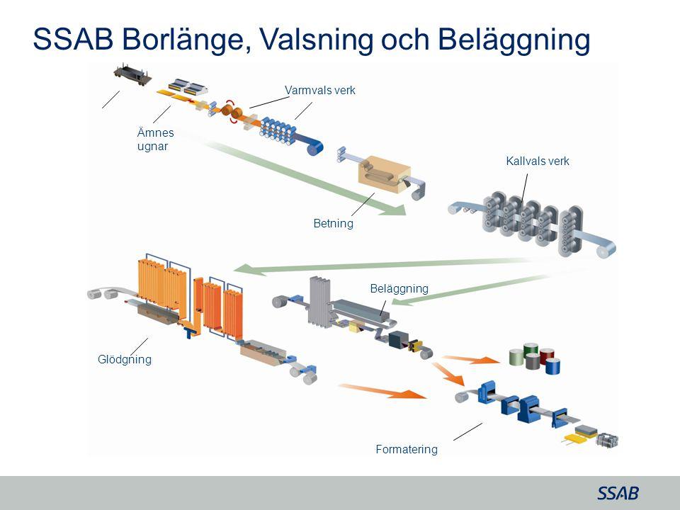 Grid Ämnes ugnar Betning Kallvals verk Glödgning Beläggning Varmvals verk Formatering SSAB Borlänge, Valsning och Beläggning