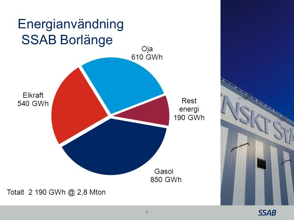 Grid Energianvändning SSAB Borlänge 4 Totalt 2 190 GWh @ 2,8 Mton