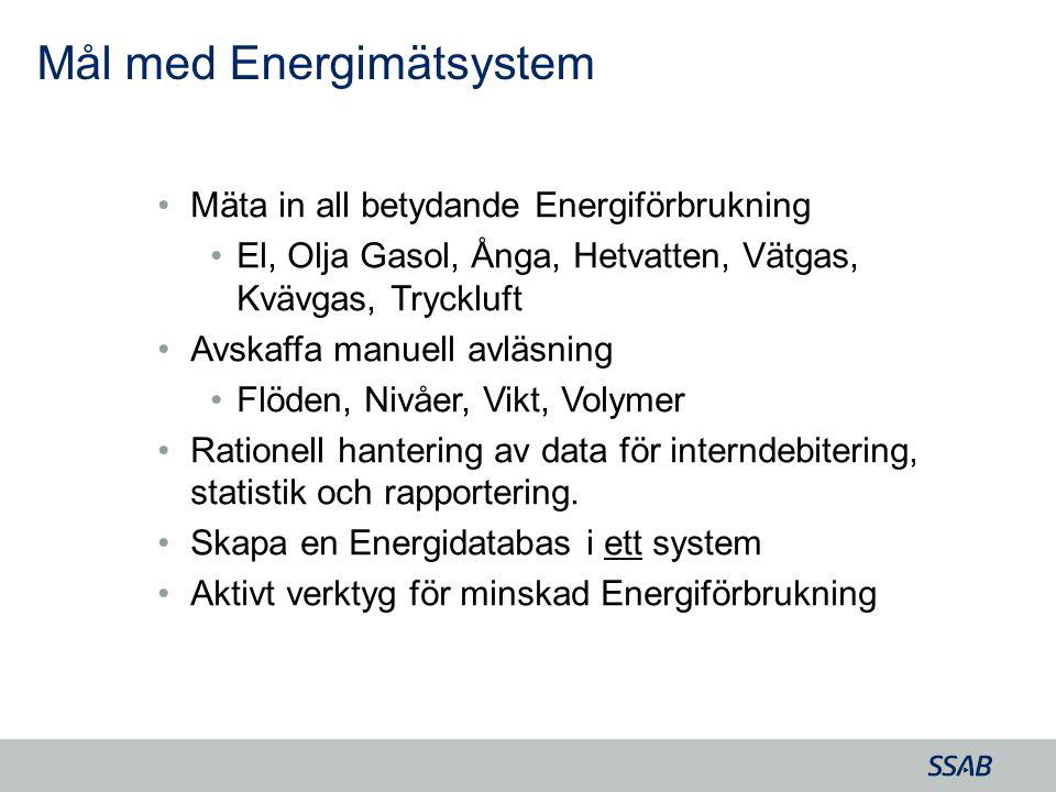 Grid Mäta in all betydande Energiförbrukning El, Olja Gasol, Ånga, Hetvatten, Vätgas, Kvävgas, Tryckluft Avskaffa manuell avläsning Flöden, Nivåer, Vi