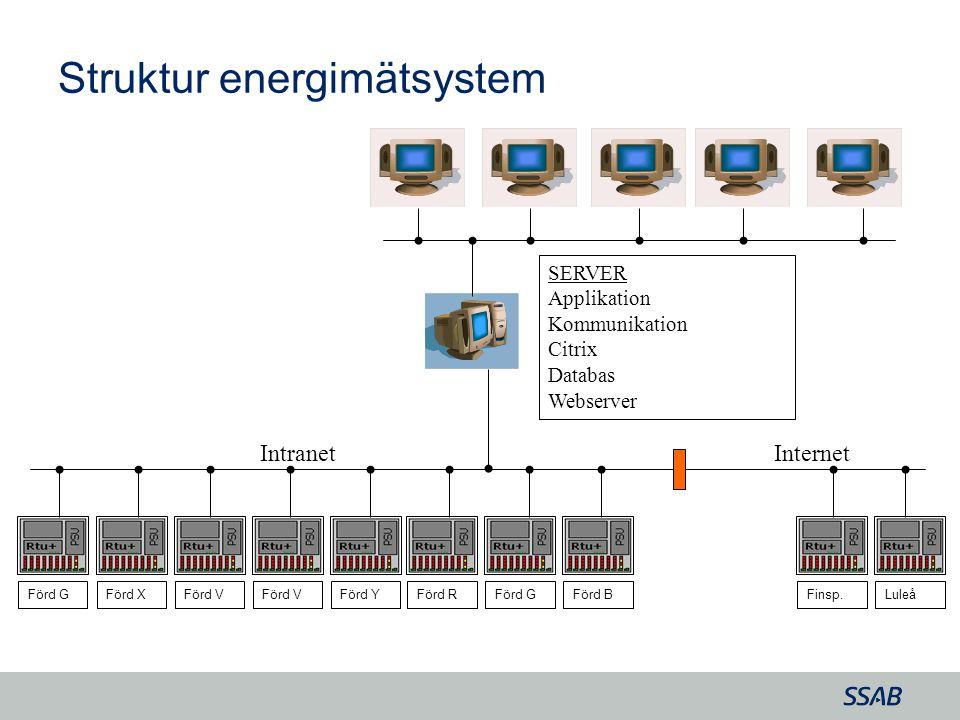 Grid SERVER Applikation Kommunikation Citrix Databas Webserver Förd XFörd V Förd Y Förd RFörd GFörd BFinsp.Luleå Intranet Förd G Internet Struktur ene