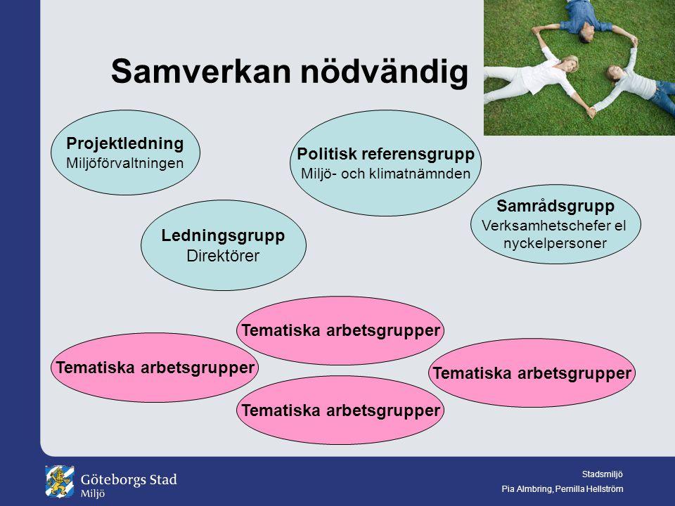 Stadsmiljö Pia Almbring, Pernilla Hellström Samverkan nödvändig Projektledning Miljöförvaltningen Politisk referensgrupp Miljö- och klimatnämnden Ledningsgrupp Direktörer Samrådsgrupp Verksamhetschefer el nyckelpersoner Tematiska arbetsgrupper