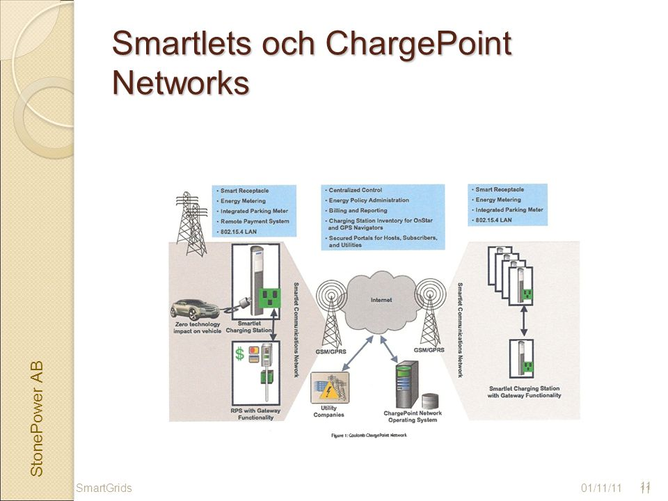 StonePower AB 11 Smartlets och ChargePoint Networks 01/11/11SmartGrids 11