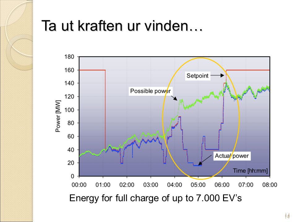 14 Energy for full charge of up to 7.000 EV's Ta ut kraften ur vinden… 14